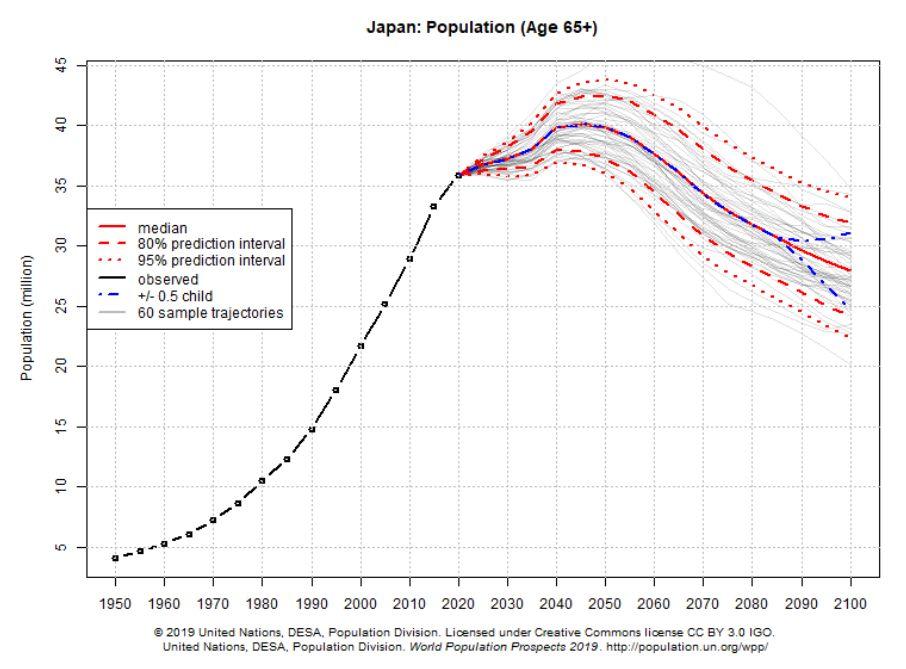 """2100年美、中、日人口多少?联合国""""大胆""""预测"""