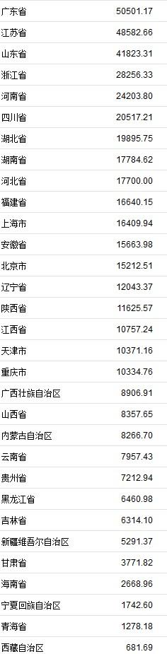 中国31个省[鸿利资本] GDP正式发布广东首个超5万亿专栏[鸿利资本]