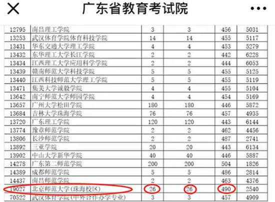 北京师范大学珠海校区26人提起25人撤退25人被捕