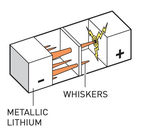当以纯锂为阳极的电池充电时,会导致锂枝晶的形成。这些锂枝晶会使电池短路,引起火灾甚至爆炸。