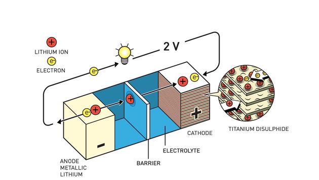 最初的可充电电池的电极中含有固体物质,当它们与电解液发生化学反应时就会分解。这一过程会损毁电池。斯坦利・威廷汉的锂电池的优点是,锂离子储存在阴极的二硫化钛空间中。当电池使用时,锂离子会从阳极的锂流向阴极的二硫化钛;而当电池充电时,锂离子又会回流。