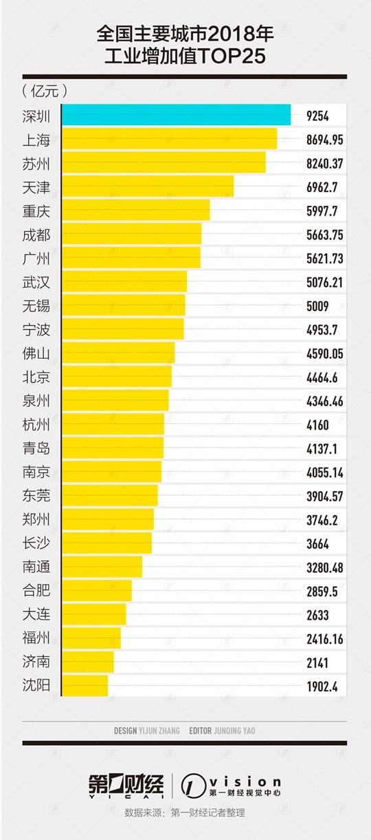 中国25大工业城市排行榜出炉:前十中南方占9个_图1-3