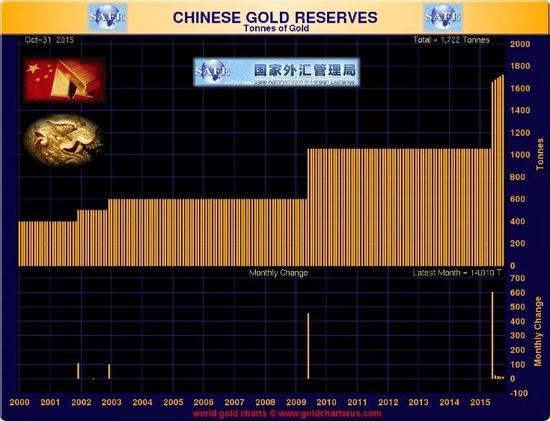 | 中国自2000年来,在此之前已经有4次黄金增持
