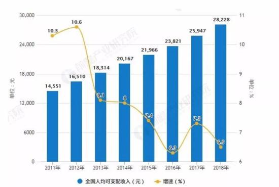 |中国居民可支配收入变化