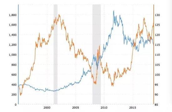 |金价VS美元走势( 1996年-2019年),来源:macrotrends