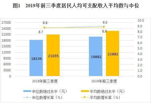 前三季度中国居民人均可支配收入¥22882元 实际增长6.1%_图1-3