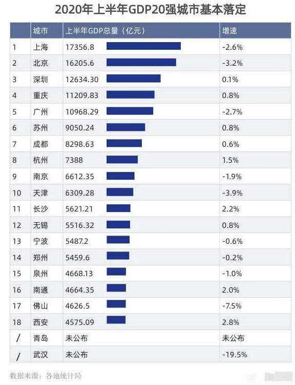 东莞市区gdp排名2020_2020上半年广东gdp城市排名 只有深圳跟汕尾处于正增长