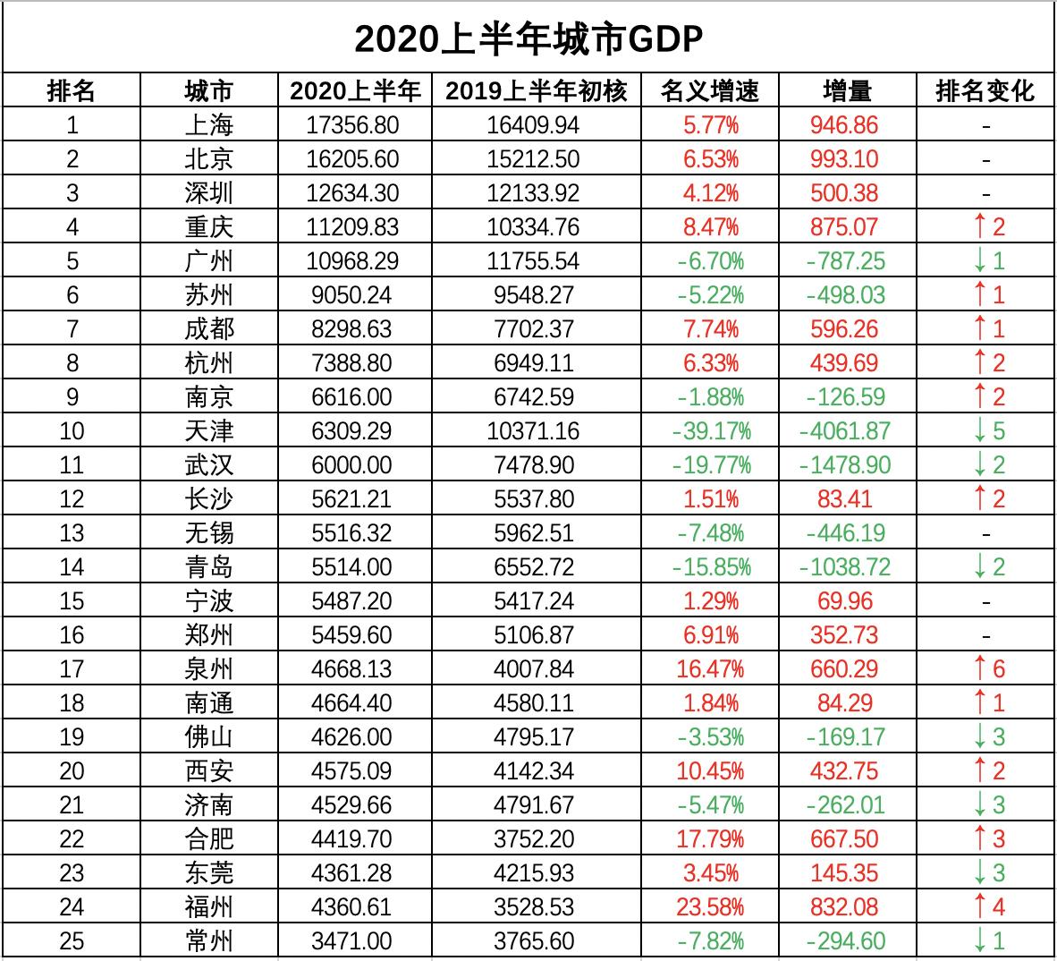 2020上半年美国gdp_2020美国gdp