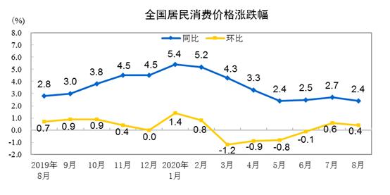 中国8月份居民消费价格同比上涨2.4%_图1-1