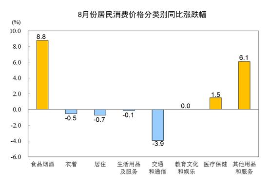 中国8月份居民消费价格同比上涨2.4%_图1-2