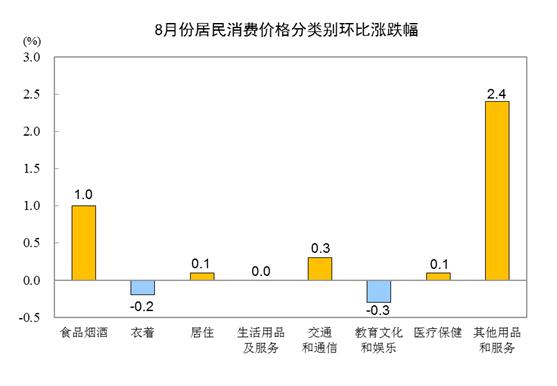 中国8月份居民消费价格同比上涨2.4%_图1-3