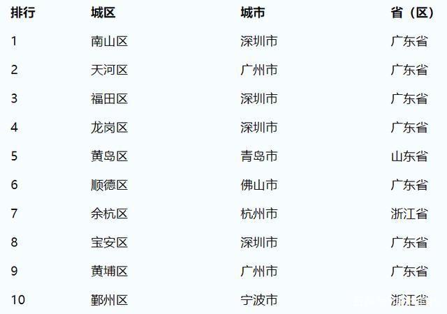 中国百强区排名2020,中国百强区排名