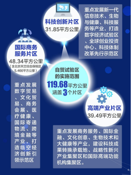 中国(北京)自由贸易试验区正式揭牌_图1-3