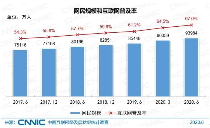 中国网民规模。图片来源:CNNIC发布的报告截图。