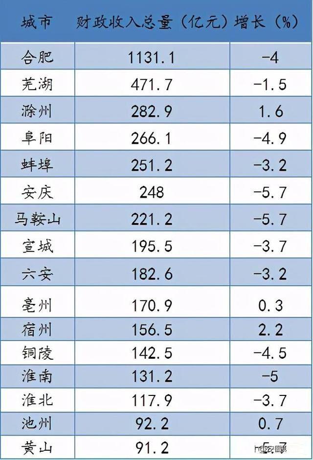 2020安徽16市gdp排名_太马永久参赛号名单出炉(3)
