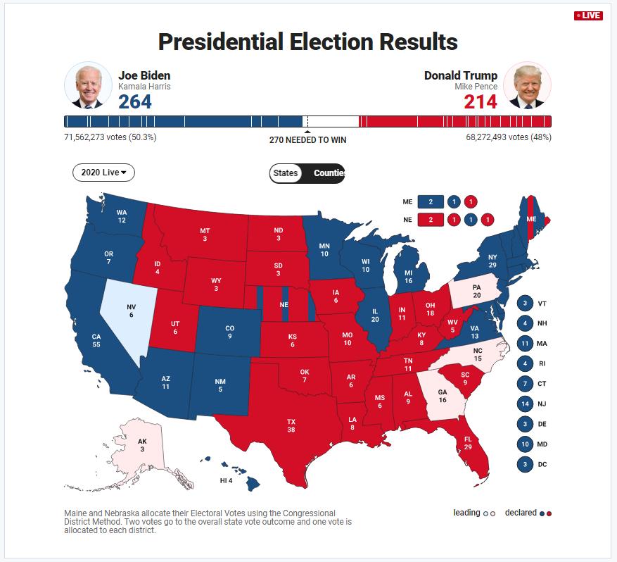 美国大选最新票数统计:拜登264票,离当选仅剩下6票。而川普仅有214票,在剩下的4个关键州内华达(6票)、宾州(20票)、北卡(15票)和乔治亚(16票)中,总统川普必须全部拿下,才能赢得连任。