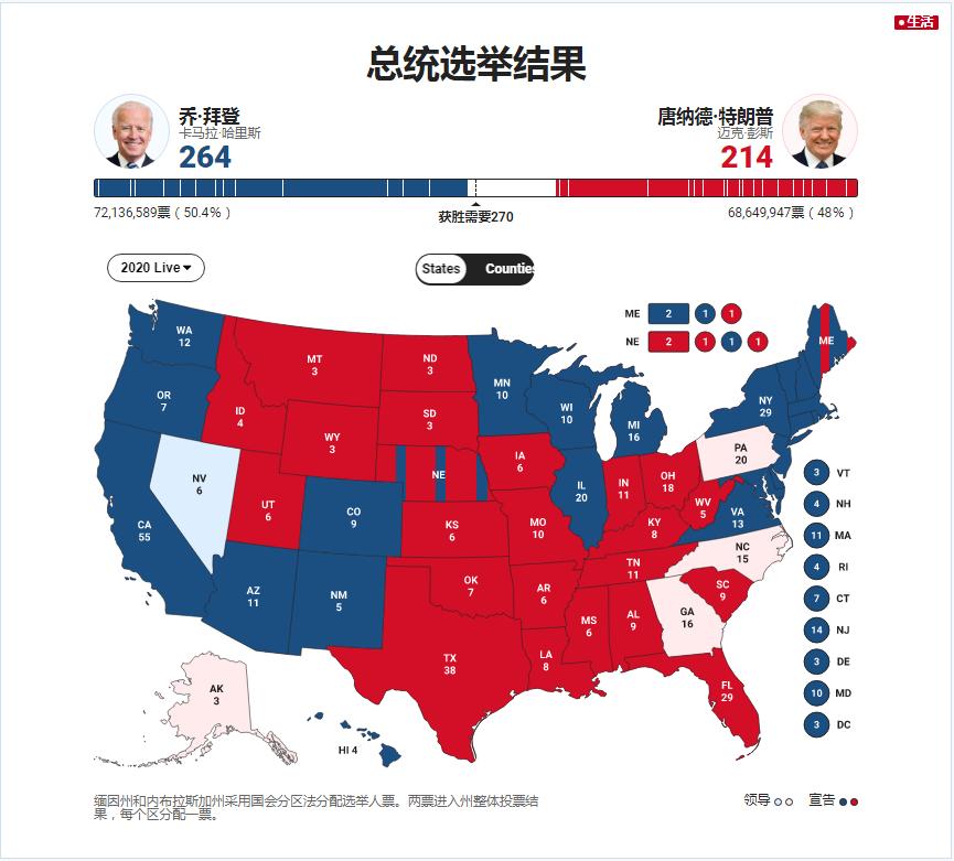 美国大选结果什么时候公布,美国大选结果最新消息