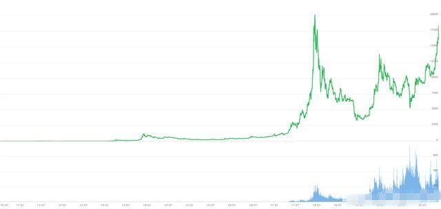 比特币10年价格走势图