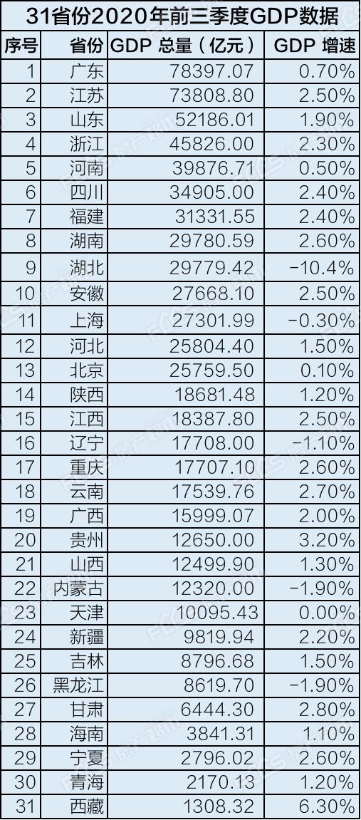 中国gdp世界2020_前三季度城市gdp2020排名中国前三季度各省gdp排名
