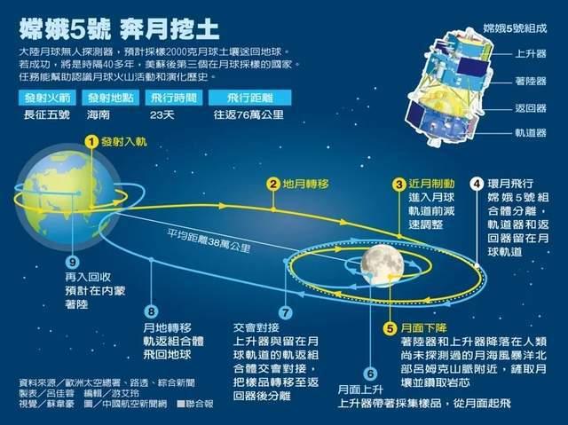 嫦娥五号完成第一次月地转移轨道修正 各系统状态良好