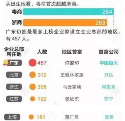中国富豪分布.jpg