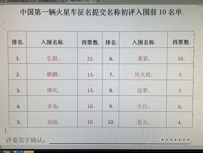 """""""弘毅""""、""""麒麟""""…中国首辆火星车征名十强出炉_图1-1"""