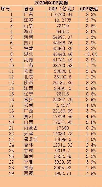 福建各市gdp2020年GDP总量_官宣 2020年厦门常住人口达5163970人,逃离厦门的谣言不攻自破