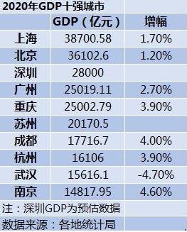 2020年黑龙江各市gdp排名出炉_河南各地2020年GDP排名出炉,说说排名背后的事