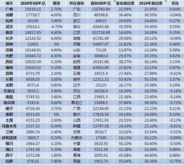 中国27个省会经济实力大比拼:长春首位度最高_图1-1