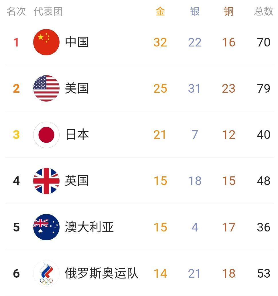 2021奥运会金牌排行榜实时