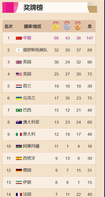 东京残奥会奖牌榜排名