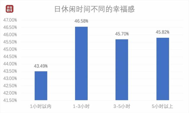 中国人每日平均休闲时间出炉 中年人最辛苦_图1-1