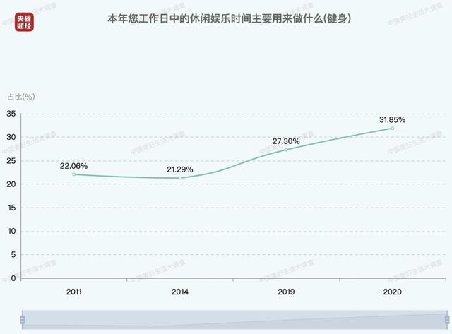 中国人每日平均休闲时间出炉 中年人最辛苦_图1-2