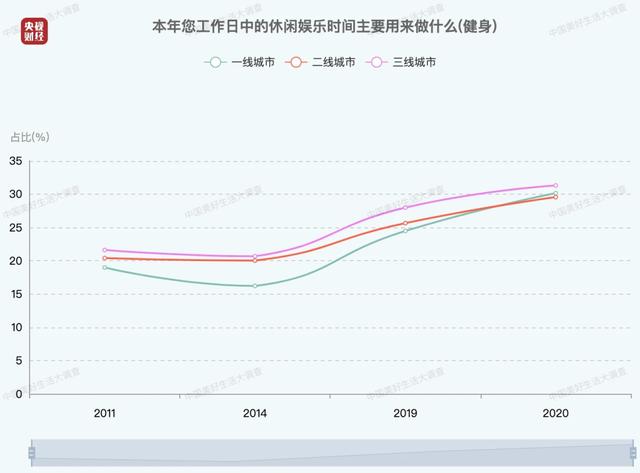 中国人每日平均休闲时间出炉 中年人最辛苦_图1-4