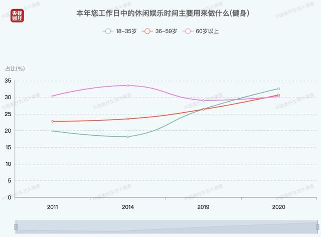 中国人每日平均休闲时间出炉 中年人最辛苦_图1-3