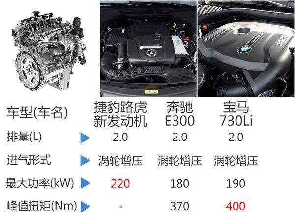 捷豹路虎推新2.0T发动机 9款车型将搭载-图4