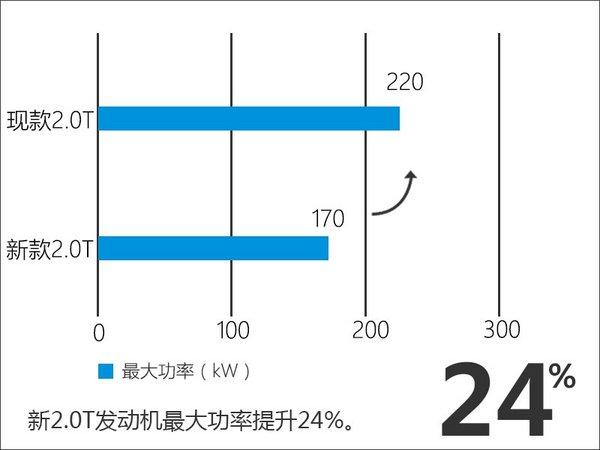 捷豹路虎推新2.0T发动机 9款车型将搭载-图3