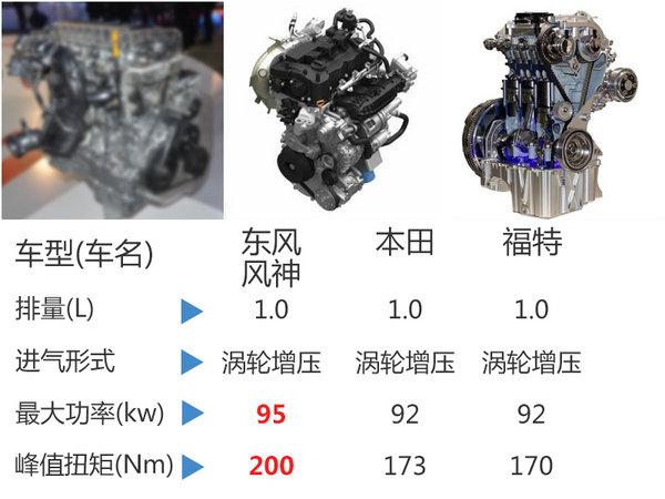 东风风神推AX1小型SUV 竞争江淮瑞风S3-图3