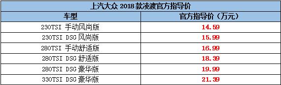 2018款凌渡正式上市 售价14.59-21.39万元