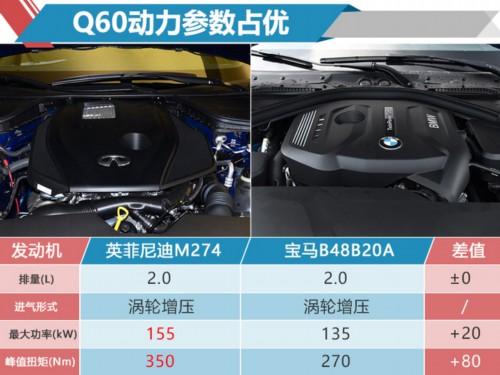 英菲尼迪新款Q60开卖 配置升级-售36.68万起-图1
