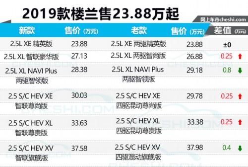 东风日产新款楼兰开卖! 配置升级-售23.88万起
