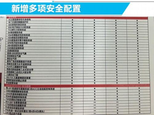 新雅阁混动8月底就开卖 一箱油能从北京开到上海