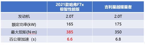 2021款哈弗F7x极智性能版(15.49万元)VS吉利星越耀星者(16.58万元)