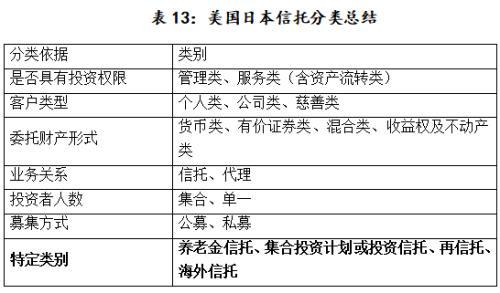 海外信托的分类与监管