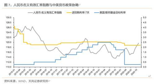 如何看待当前央行操作与中美利差问题?