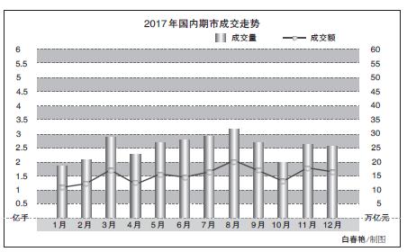 商品期市交投活跃度下降