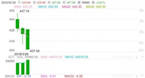 """""""中国版""""原油期货开盘跌逾4% 油价联动性初显暗示后市短期走势"""