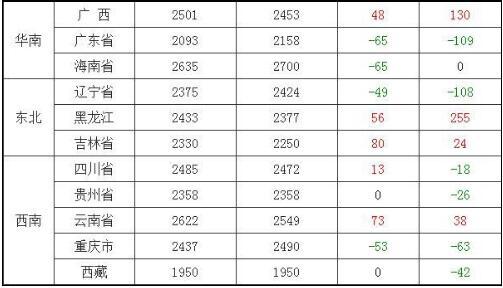 2020年11月15日玉米价格最新行情 今日全国玉米价格一览表